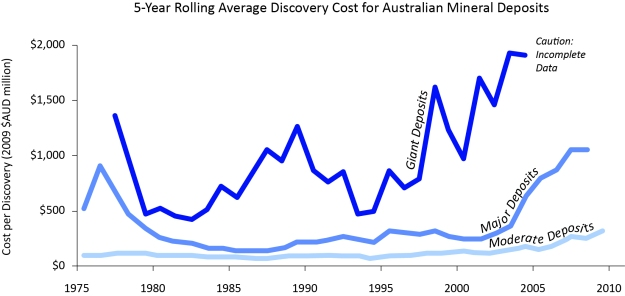Five year rolling average of Australian mineral resource discovery costs, 1975-2010 – excluding bulk minerals. Reproduced from compilation graph presented by Richard Schodde, MinEx Consulting. Costs are normalized to 2009 $AUD. 'Moderate' resource size denotes in excess of 100koz Au, 10kt Ni, 100kt Cu equivalent, or 5 kt U3O8. 'Major' resource size denotes in excess of 1Moz Au, 100kt Ni, 1Mt Cu equivalent, or 25 kt U3O8. 'Giant' resource size denotes in excess of 6Moz Au, 1Mt Ni, 5Mt Cu equivalent, or 125 kt U3O8. Data sourced from ABS and MinEx Consulting, August 2010.