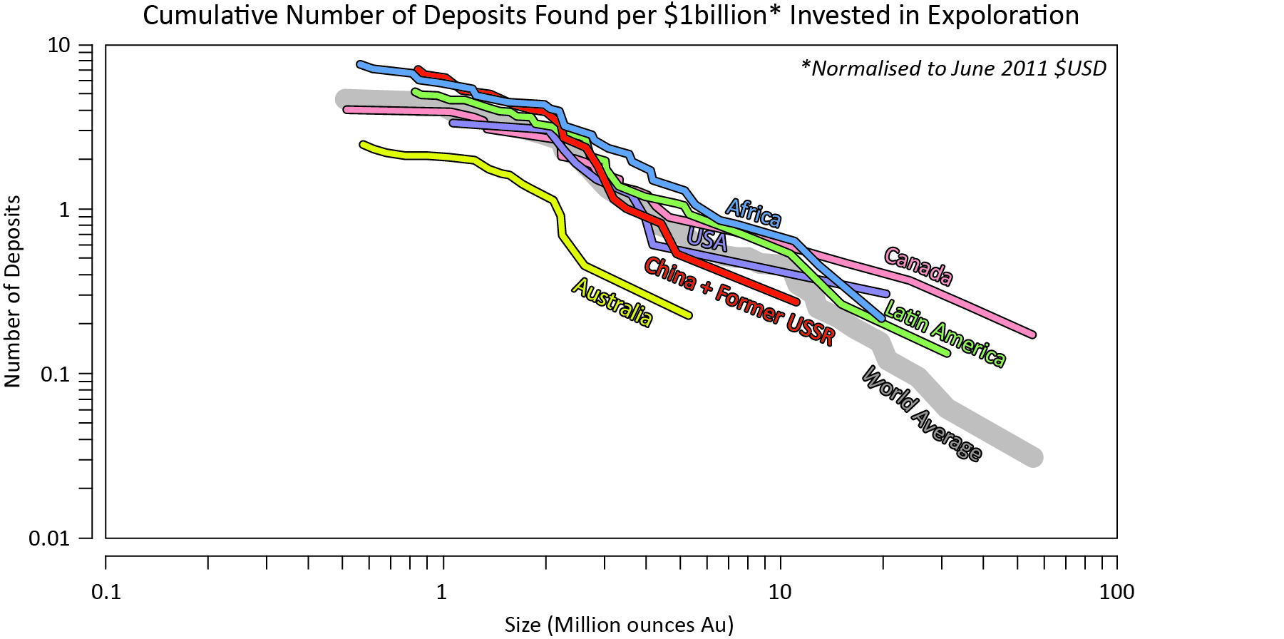 Cumulative number and size distribution of primary gold discoveries (excluding satellite deposits) per $US billion spent on exploration, 2001-2010. Figures compiled by MinEX Consulting, November 2011. Reproduced with permission.